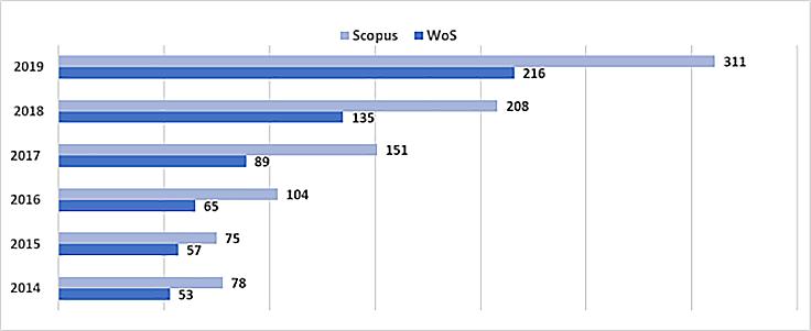 articulos_indexados_web-of-science-2020